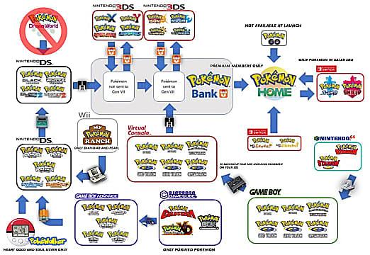 Eine Infografik, die zeigt, wie jedes System mit Pokemon Home einschließlich der Bank verbunden ist.